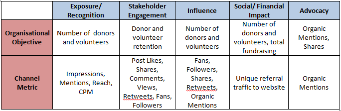 Social media monitoring table 1