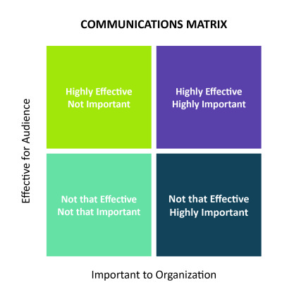 Communications Matrix